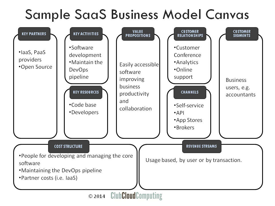 SaaS Cloud canvas