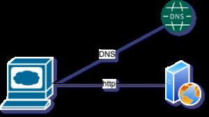 webserver DNS